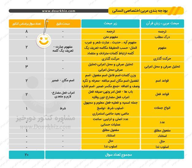 بودجه بندی عربی اختصاصی کنکور انسانی
