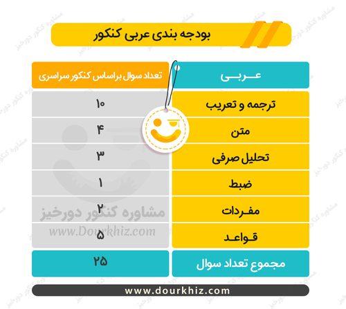 بودجه بندی عربی کنکور ریاضی