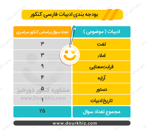 بودجه بندی فارسی کنکور ریاضی